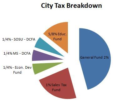 city tax breakdown